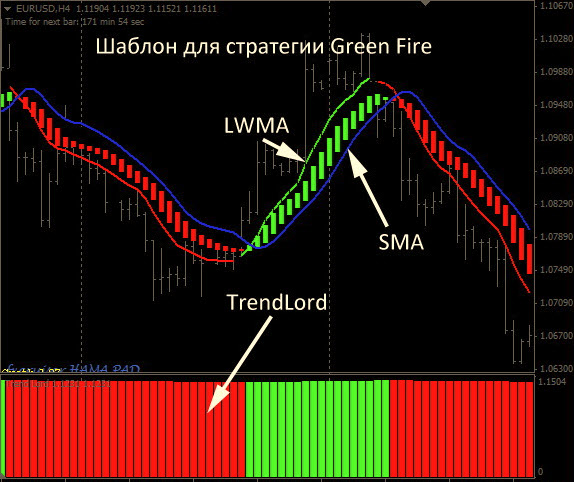 Forex on fire